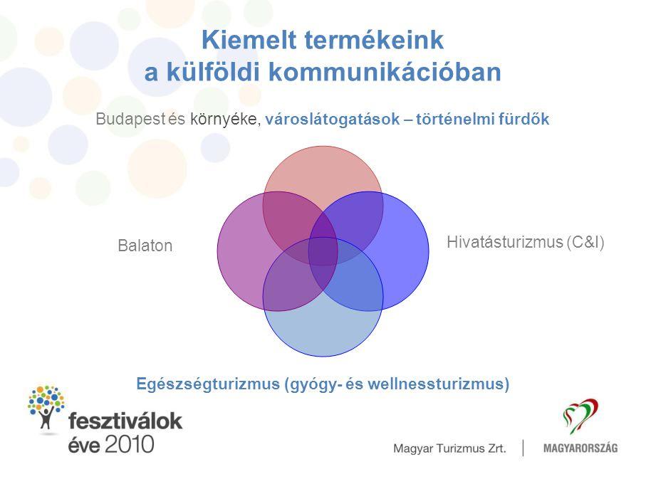 Kiemelt termékeink a külföldi kommunikációban Budapest és környéke, városlátogatások – történelmi fürdők Hivatásturizmus (C&I) Egészségturizmus (gyógy