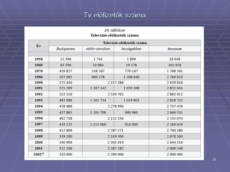 18 Tv előfizetők száma