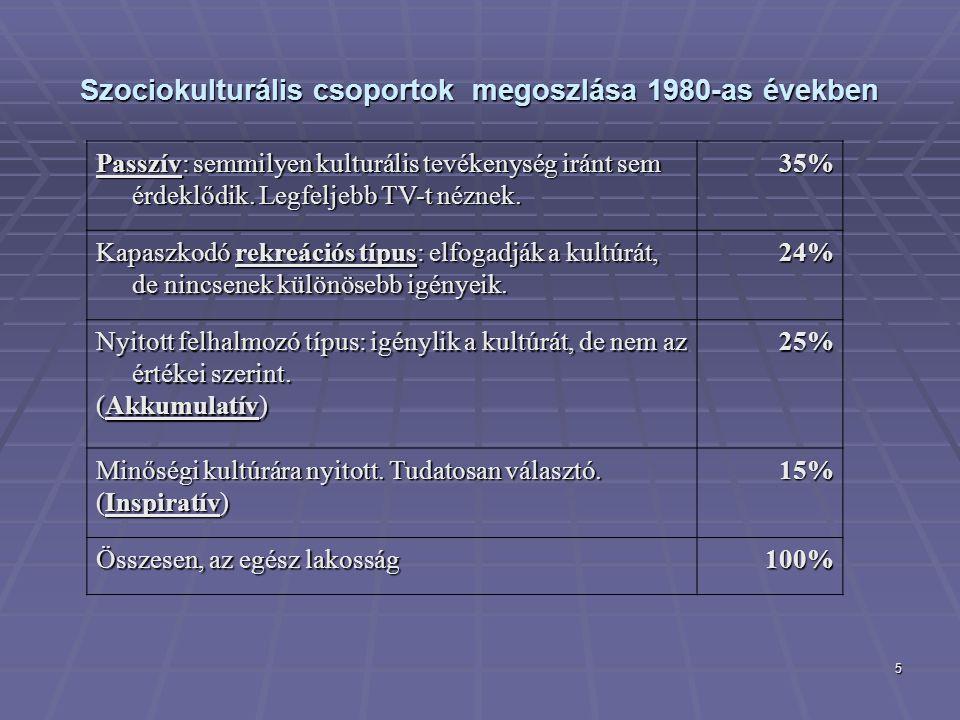 5 Passzív: semmilyen kulturális tevékenység iránt sem érdeklődik. Legfeljebb TV-t néznek. 35% Kapaszkodó rekreációs típus: elfogadják a kultúrát, de n