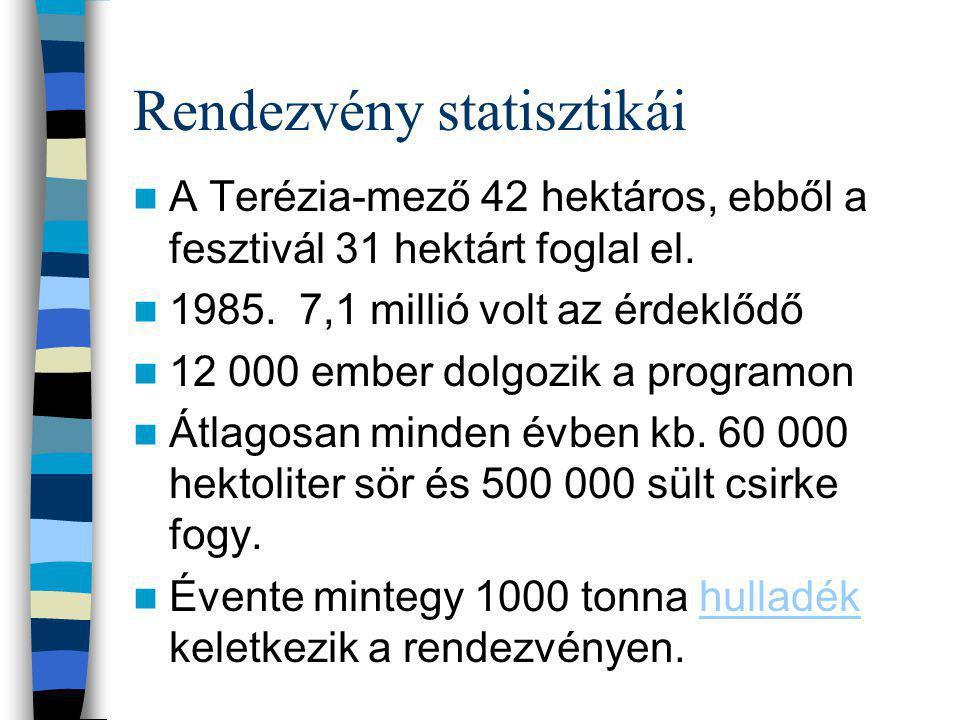 Rendezvény statisztikái A Terézia-mező 42 hektáros, ebből a fesztivál 31 hektárt foglal el.