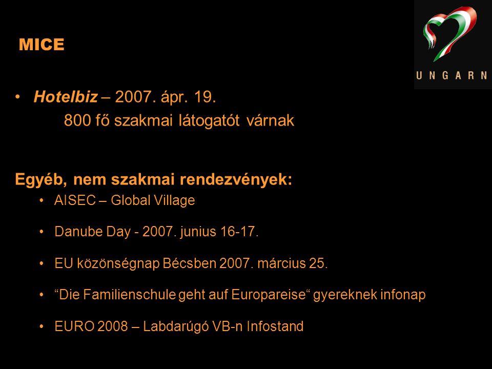 MICE Hotelbiz – 2007. ápr. 19. 800 fő szakmai látogatót várnak Egyéb, nem szakmai rendezvények: AISEC – Global Village Danube Day - 2007. junius 16-17