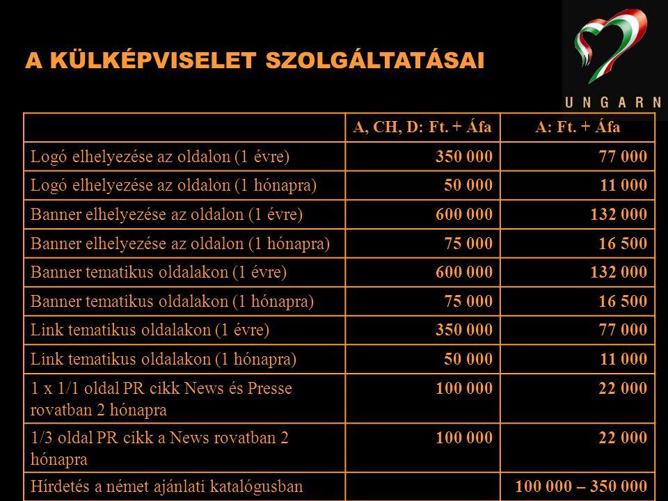A KÜLKÉPVISELET SZOLGÁLTATÁSAI A, CH, D: Ft. + ÁfaA: Ft. + Áfa Logó elhelyezése az oldalon (1 évre)350 00077 000 Logó elhelyezése az oldalon (1 hónapr