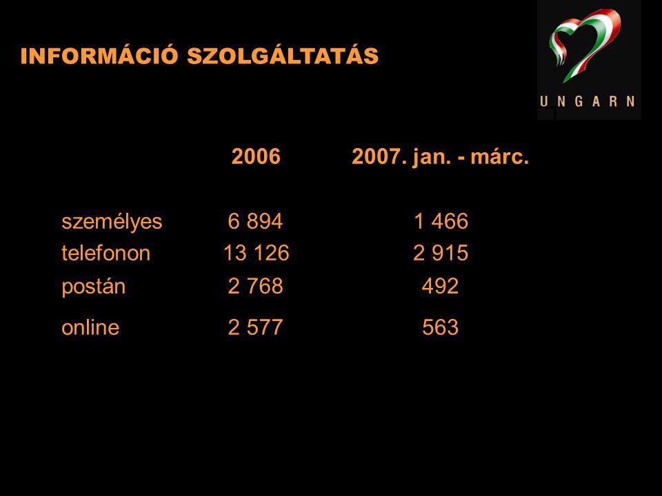 20062007. jan. - márc. személyes telefonon 6 894 13 126 1 466 2 915 postán2 768492 online2 577563 INFORMÁCIÓ SZOLGÁLTATÁS