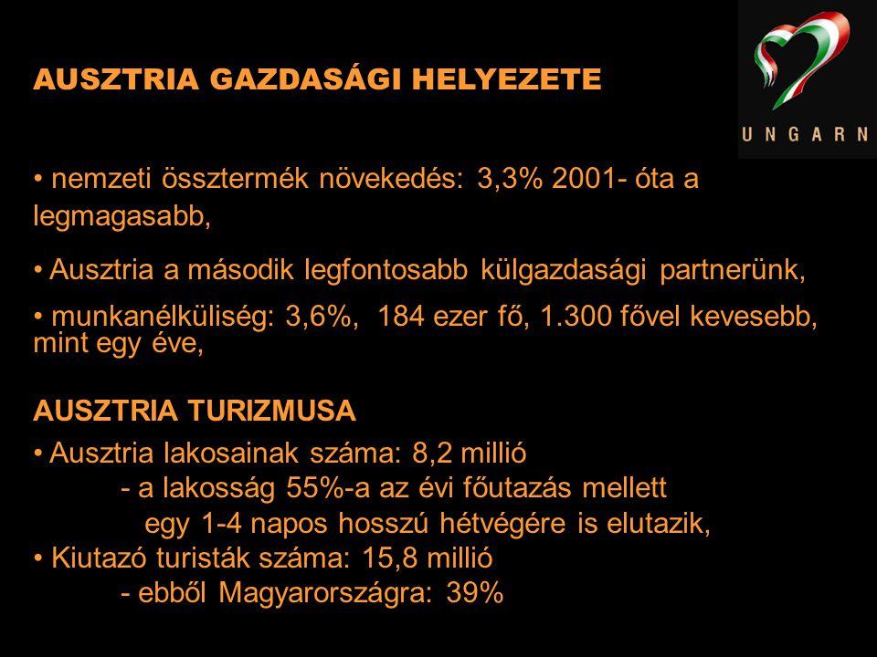 AUSZTRIA GAZDASÁGI HELYEZETE nemzeti össztermék növekedés: 3,3% 2001- óta a legmagasabb, Ausztria a második legfontosabb külgazdasági partnerünk, munk