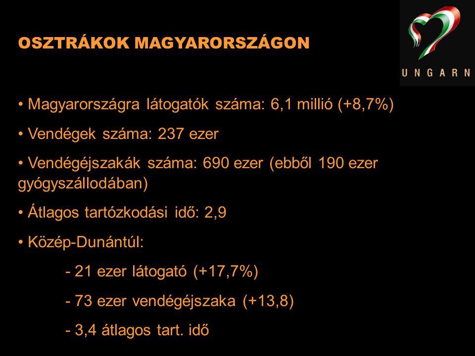 OSZTRÁKOK MAGYARORSZÁGON Magyarországra látogatók száma: 6,1 millió (+8,7%) Vendégek száma: 237 ezer Vendégéjszakák száma: 690 ezer (ebből 190 ezer gy