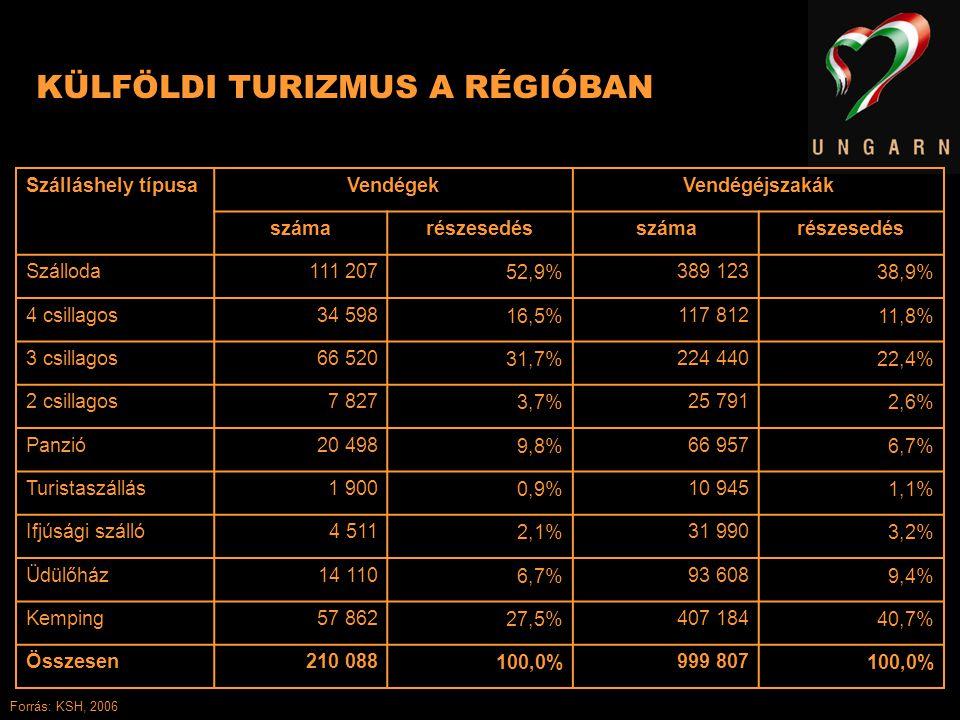KÜLFÖLDI TURIZMUS A RÉGIÓBAN Szálláshely típusaVendégekVendégéjszakák számarészesedésszámarészesedés Szálloda111 20752,9%389 12338,9% 4 csillagos34 59