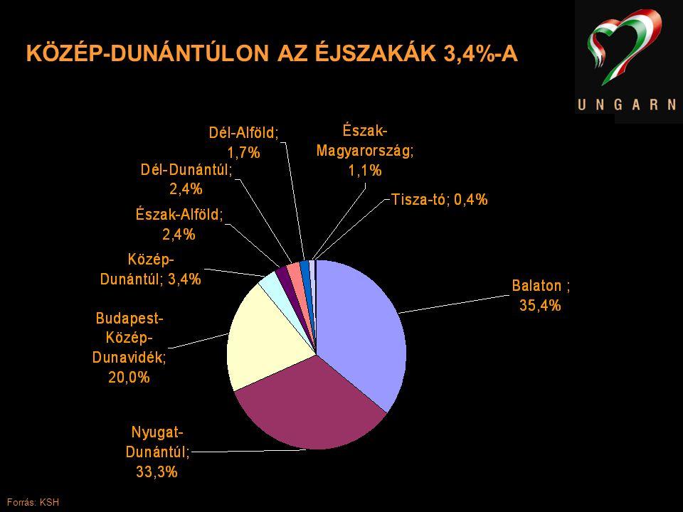 KÖZÉP-DUNÁNTÚLON AZ ÉJSZAKÁK 3,4%-A Forrás: KSH