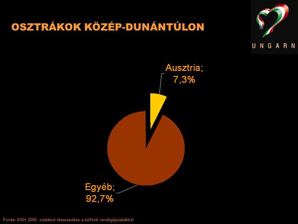 OSZTRÁKOK KÖZÉP-DUNÁNTÚLON Forrás: KSH, 2006, osztákok részesedése a külföldi vendégéjszakákból