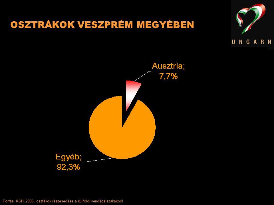 OSZTRÁKOK VESZPRÉM MEGYÉBEN Forrás: KSH, 2006, osztákok részesedése a külföldi vendégéjszakákból
