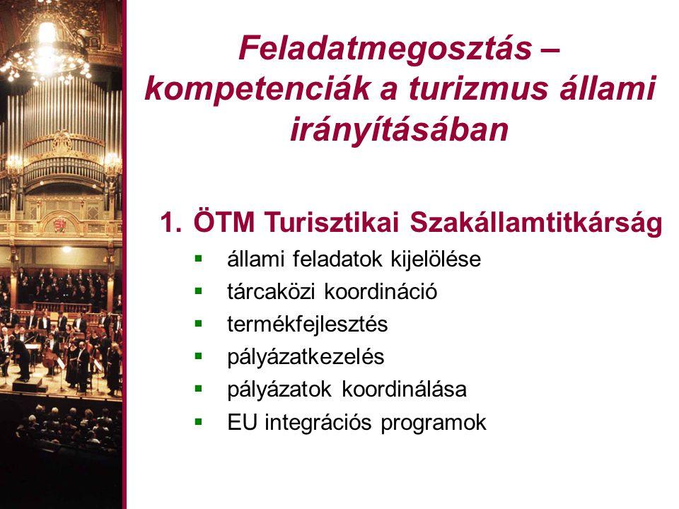 Feladatmegosztás – kompetenciák a turizmus állami irányításában 1.ÖTM Turisztikai Szakállamtitkárság  állami feladatok kijelölése  tárcaközi koordináció  termékfejlesztés  pályázatkezelés  pályázatok koordinálása  EU integrációs programok