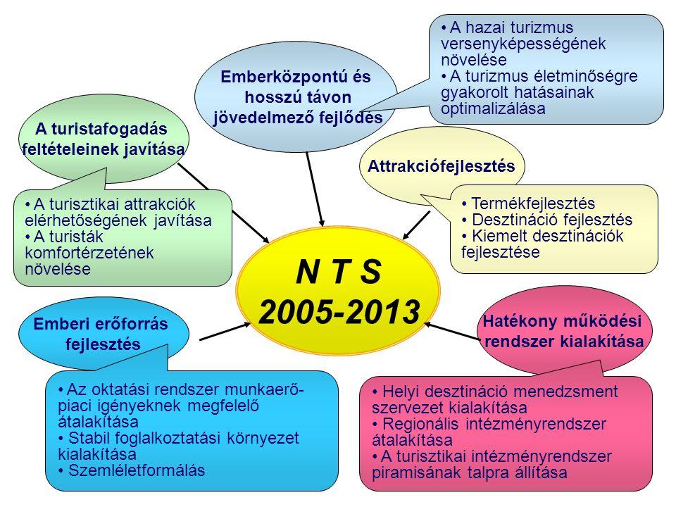 N T S 2005-2013 Emberközpontú és hosszú távon jövedelmező fejlődés Attrakciófejlesztés Hatékony működési rendszer kialakítása Emberi erőforrás fejlesztés A turistafogadás feltételeinek javítása A hazai turizmus versenyképességének növelése A turizmus életminőségre gyakorolt hatásainak optimalizálása Helyi desztináció menedzsment szervezet kialakítása Regionális intézményrendszer átalakítása A turisztikai intézményrendszer piramisának talpra állítása Az oktatási rendszer munkaerő- piaci igényeknek megfelelő átalakítása Stabil foglalkoztatási környezet kialakítása Szemléletformálás A turisztikai attrakciók elérhetőségének javítása A turisták komfortérzetének növelése Termékfejlesztés Desztináció fejlesztés Kiemelt desztinációk fejlesztése