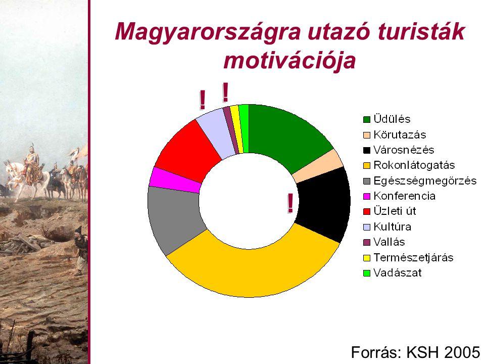 Magyarországra utazó turisták motivációja Forrás: KSH 2005