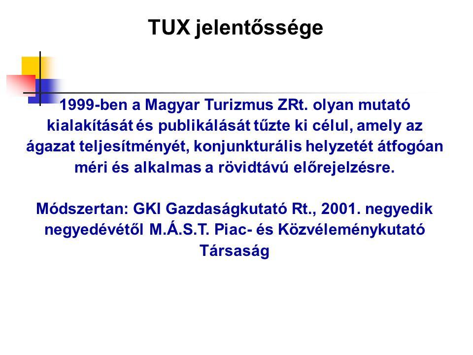 TUX jelentőssége 1999-ben a Magyar Turizmus ZRt. olyan mutató kialakítását és publikálását tűzte ki célul, amely az ágazat teljesítményét, konjunkturá