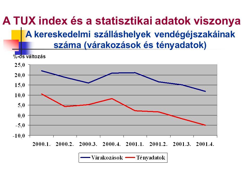 A TUX index és a statisztikai adatok viszonya A kereskedelmi szálláshelyek vendégéjszakáinak száma (várakozások és tényadatok) %-os változás