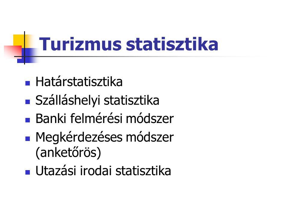 Turizmus statisztika Határstatisztika Szálláshelyi statisztika Banki felmérési módszer Megkérdezéses módszer (anketőrös) Utazási irodai statisztika