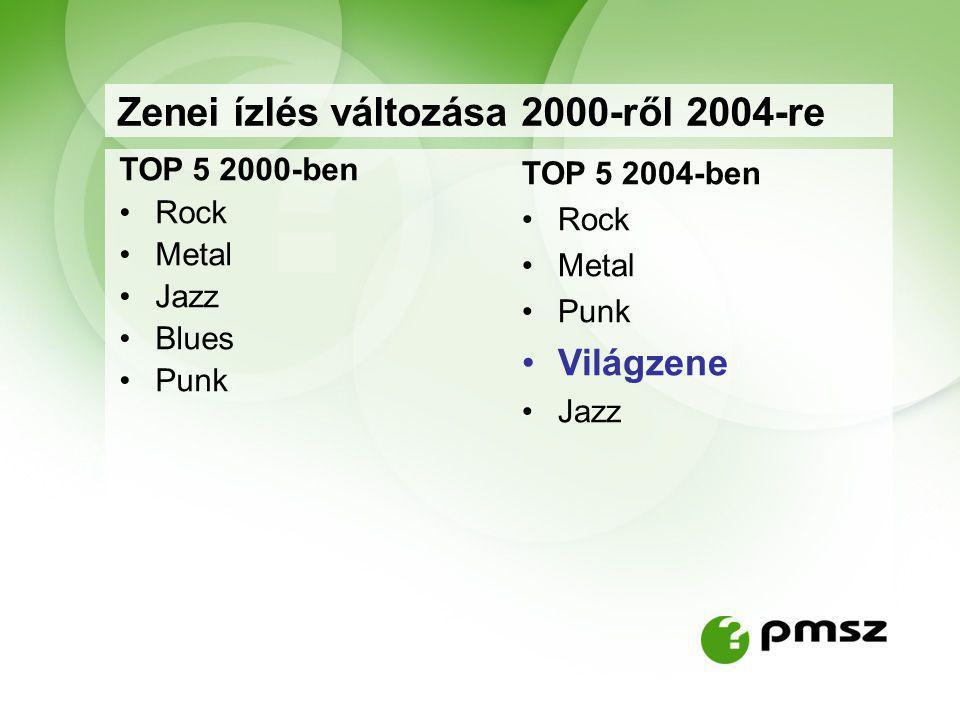 Zenei ízlés változása 2000-ről 2004-re TOP 5 2000-ben Rock Metal Jazz Blues Punk TOP 5 2004-ben Rock Metal Punk Világzene Jazz