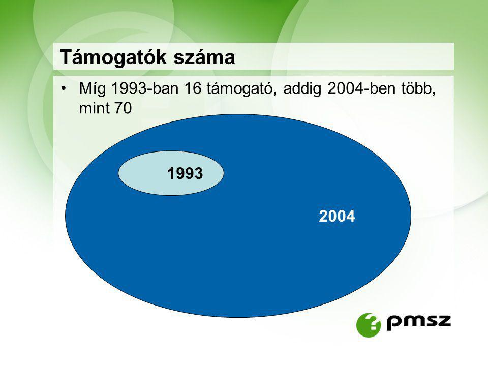 2004 Támogatók száma Míg 1993-ban 16 támogató, addig 2004-ben több, mint 70 1993
