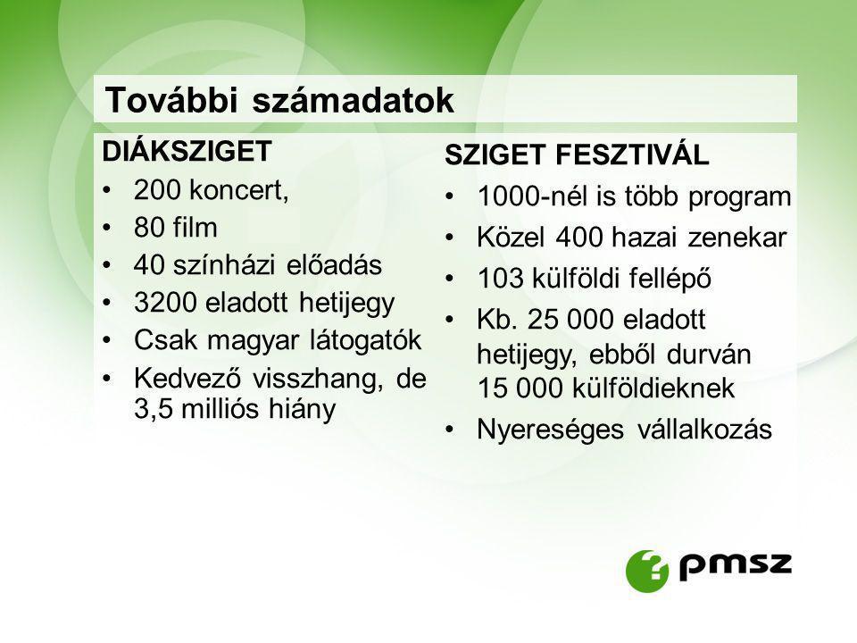 További számadatok DIÁKSZIGET 200 koncert, 80 film 40 színházi előadás 3200 eladott hetijegy Csak magyar látogatók Kedvező visszhang, de 3,5 milliós hiány SZIGET FESZTIVÁL 1000-nél is több program Közel 400 hazai zenekar 103 külföldi fellépő Kb.