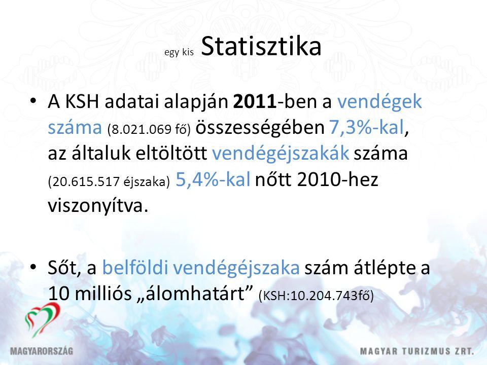egy kis Statisztika A KSH adatai alapján 2011-ben a vendégek száma (8.021.069 fő) összességében 7,3%-kal, az általuk eltöltött vendégéjszakák száma (20.615.517 éjszaka) 5,4%-kal nőtt 2010-hez viszonyítva.