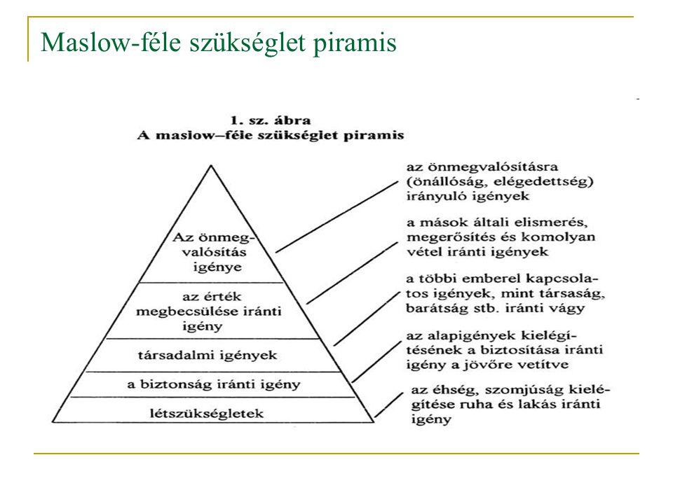 Maslow-féle szükséglet piramis