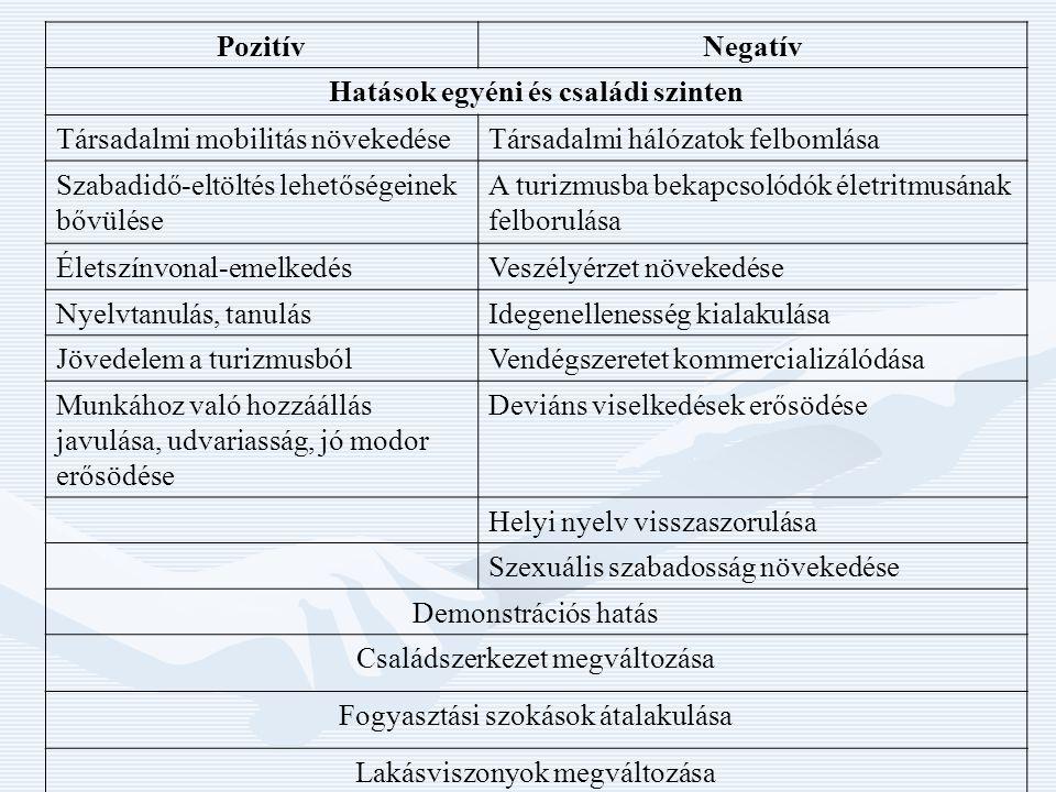 PozitívNegatív Hatások egyéni és családi szinten Társadalmi mobilitás növekedéseTársadalmi hálózatok felbomlása Szabadidő-eltöltés lehetőségeinek bővü