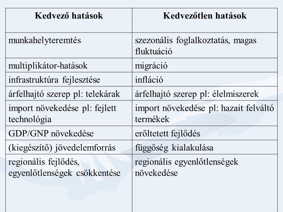 Felhasznált irodalom Puckó L.– Rátz T. (2002): A turizmus hatásai, Aula, Bp,Puckó L.