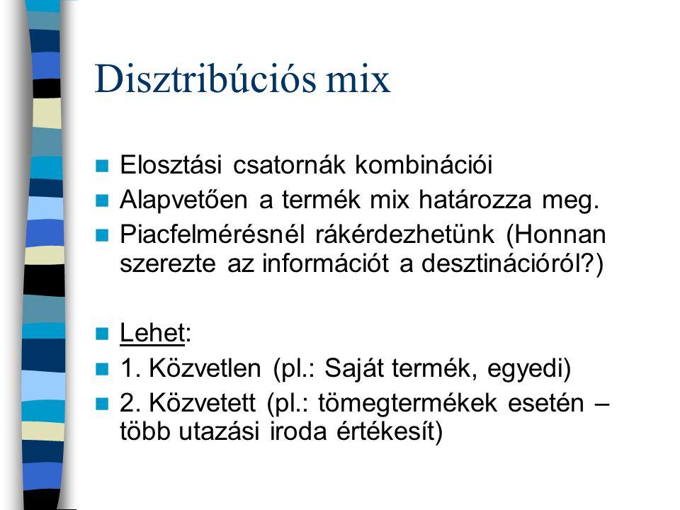 Place (Elosztási csatorna) Disztribúciós mix