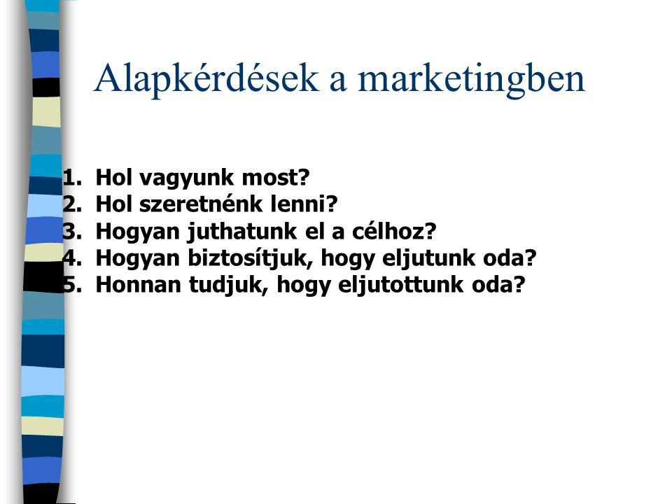 1. Helyzetfelmérés a. Marketingkutatás b. MIR kialakítása 2. Marketingcélok meghatározása 3. Marketingstratégia kialakítása 4. Programok kidolgozása 5