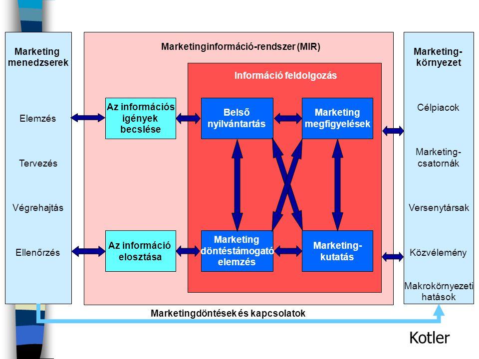 MIR feladata és elemei Feladata: - felbecsülje a menedzserek információs igényét - létrehozza (beszerezze, feldolgozza) az igényelt információt - időb