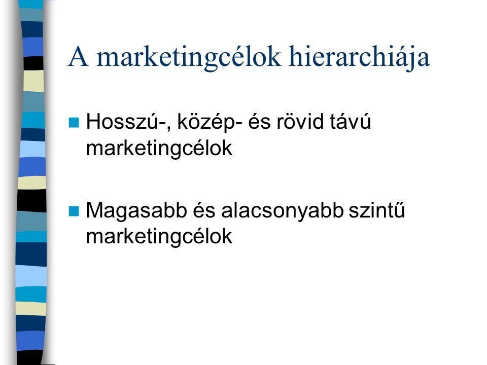 ANSOFF-MÁTRIX (Piacok – Termékek) 1. Létező termékek Meglévő piacokon 3. Új termékek Meglévő piacokon 2. Létező termékek Új piacokon termékek 4. Új te