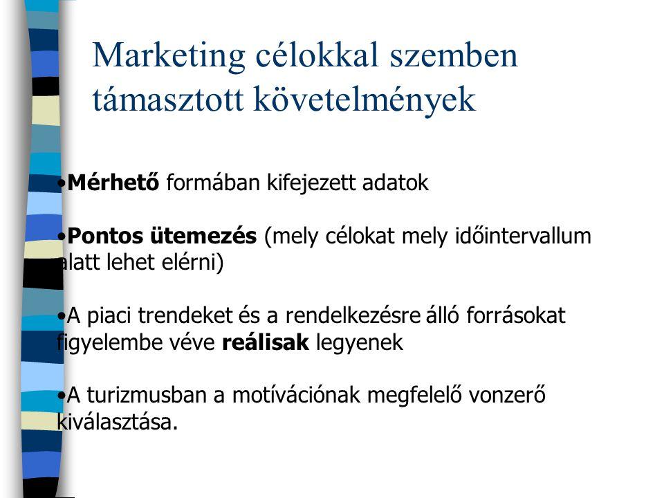 A marketingcélok tartalma Vállalat képe: amit a közvélemény hisz és gondol a vállalatról. (korrektség, színvonal) Arculata: amit a közvélemény lát a v