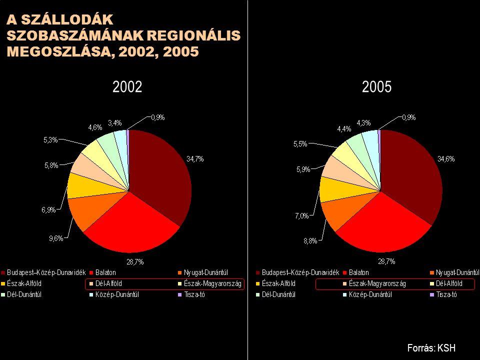 Forrás: KSH A SZÁLLODÁK SZOBASZÁMÁNAK REGIONÁLIS MEGOSZLÁSA, 2002, 2005 20022005