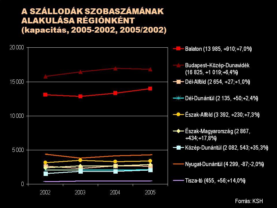 A SZÁLLODÁK SZOBASZÁMÁNAK ALAKULÁSA RÉGIÓNKÉNT (kapacitás, 2005-2002, 2005/2002) Forrás: KSH
