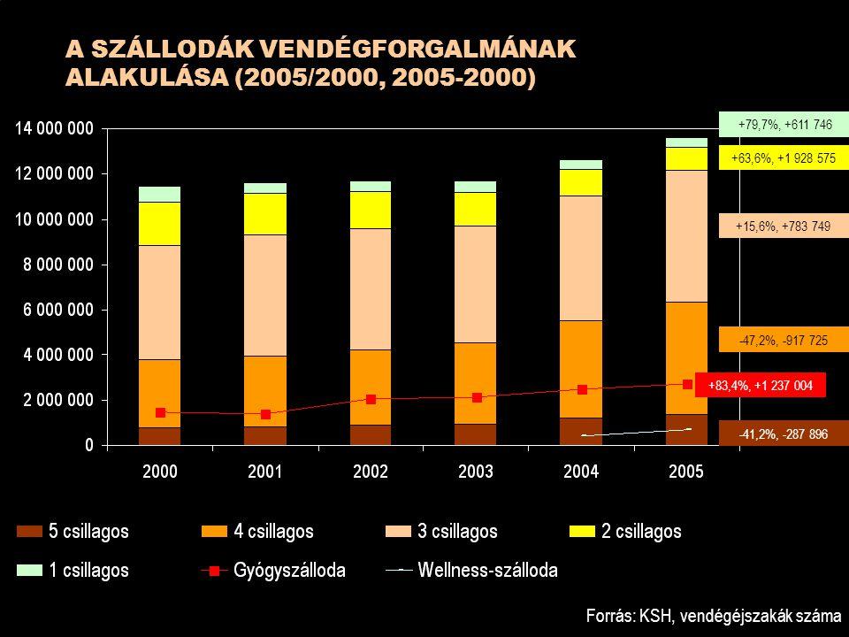 A SZÁLLODÁK VENDÉGFORGALMÁNAK ALAKULÁSA (2005/2000, 2005-2000) Forrás: KSH, vendégéjszakák száma +79,7%, +611 746 +63,6%, +1 928 575 +15,6%, +783 749