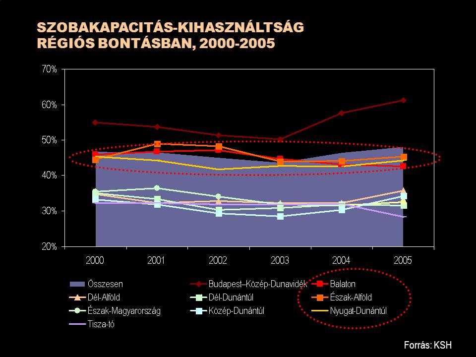 SZOBAKAPACITÁS-KIHASZNÁLTSÁG RÉGIÓS BONTÁSBAN, 2000-2005 Forrás: KSH