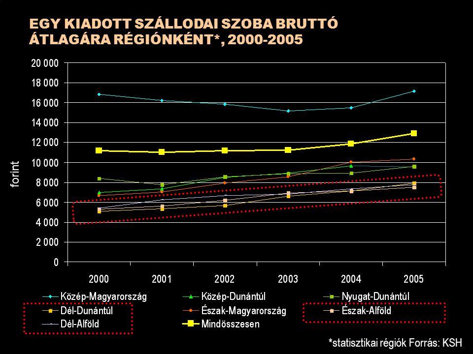 EGY KIADOTT SZÁLLODAI SZOBA BRUTTÓ ÁTLAGÁRA RÉGIÓNKÉNT*, 2000-2005 *statisztikai régiók Forrás: KSH forint