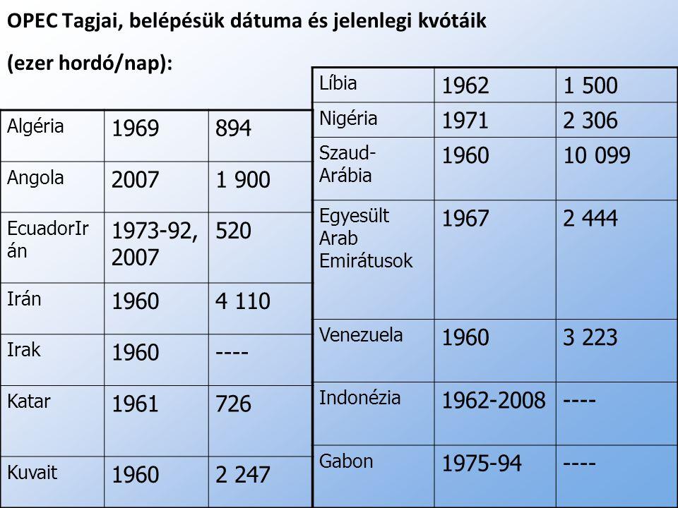 OPEC Tagjai, belépésük dátuma és jelenlegi kvótáik (ezer hordó/nap): Algéria 1969894 Angola 20071 900 EcuadorIr án 1973-92, 2007 520 Irán 19604 110 Ir