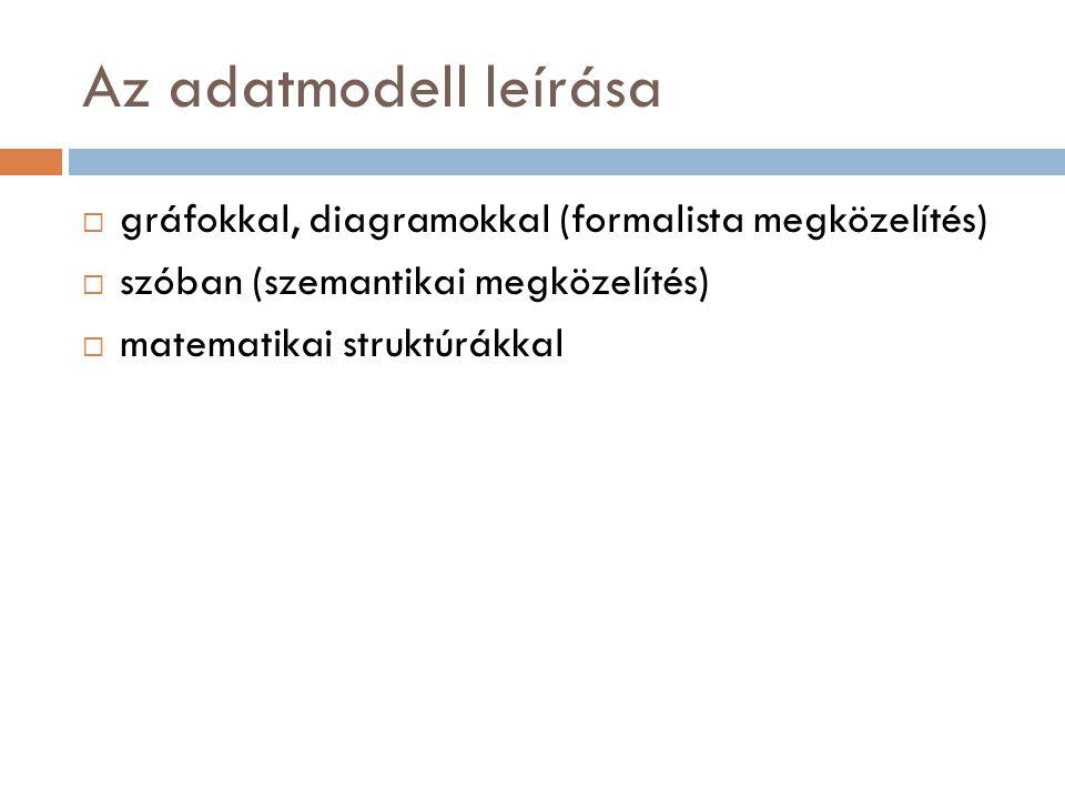 Az adatmodell leírása  gráfokkal, diagramokkal (formalista megközelítés)  szóban (szemantikai megközelítés)  matematikai struktúrákkal