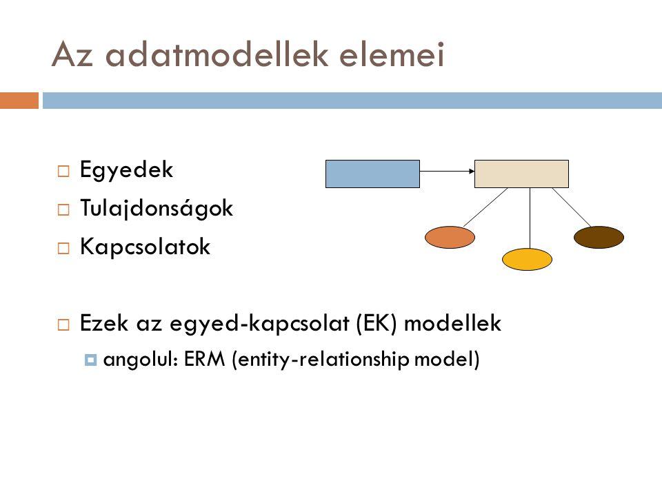 Az adatmodellek elemei  Egyedek  Tulajdonságok  Kapcsolatok  Ezek az egyed-kapcsolat (EK) modellek  angolul: ERM (entity-relationship model)