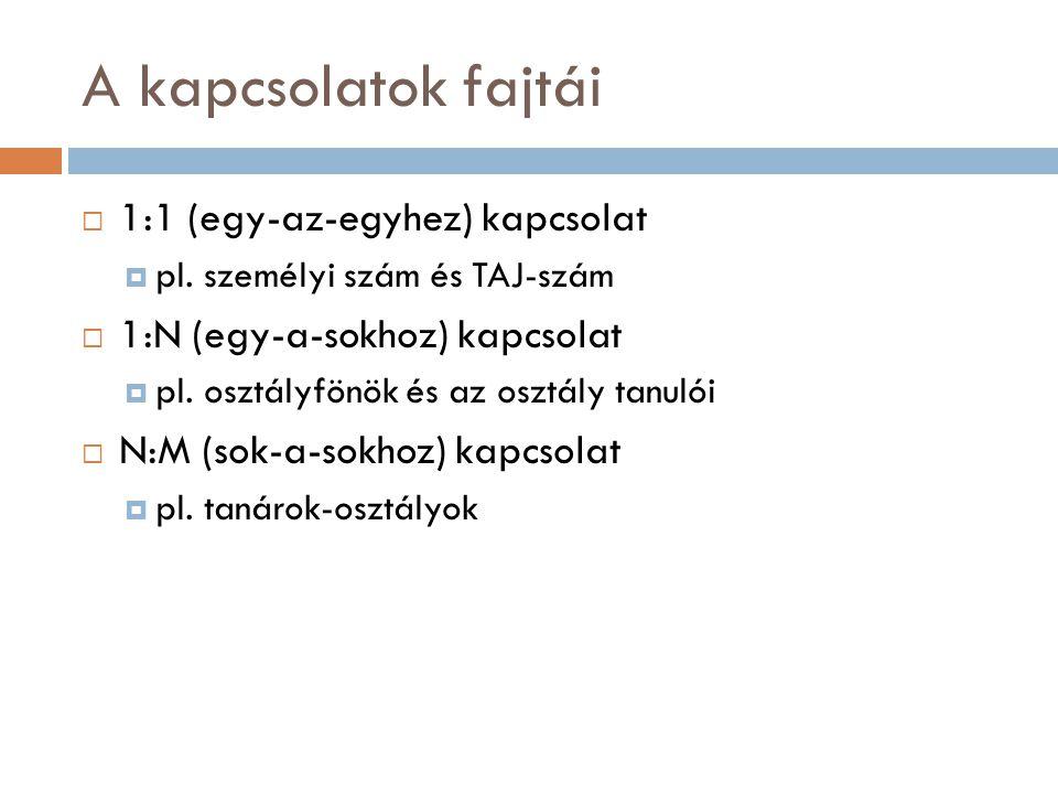 A kapcsolatok fajtái  1:1 (egy-az-egyhez) kapcsolat  pl. személyi szám és TAJ-szám  1:N (egy-a-sokhoz) kapcsolat  pl. osztályfönök és az osztály t