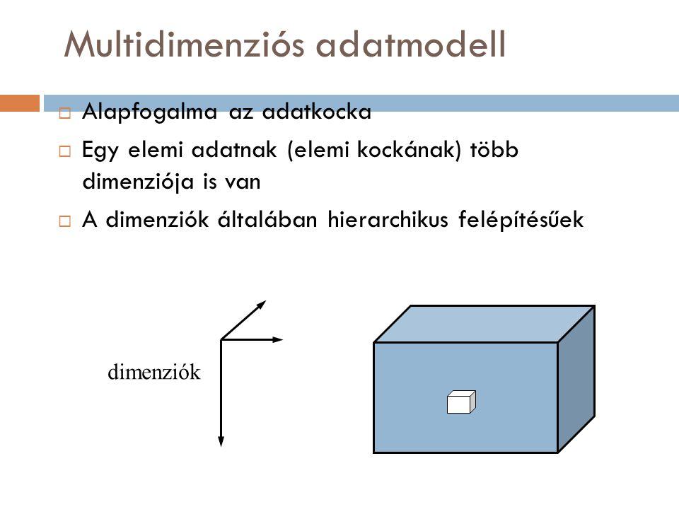 Multidimenziós adatmodell  Alapfogalma az adatkocka  Egy elemi adatnak (elemi kockának) több dimenziója is van  A dimenziók általában hierarchikus felépítésűek dimenziók