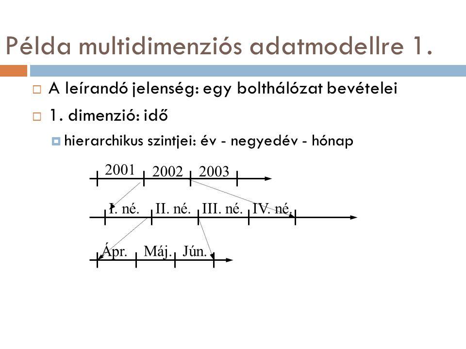 Példa multidimenziós adatmodellre 1.  A leírandó jelenség: egy bolthálózat bevételei  1. dimenzió: idő  hierarchikus szintjei: év - negyedév - hóna