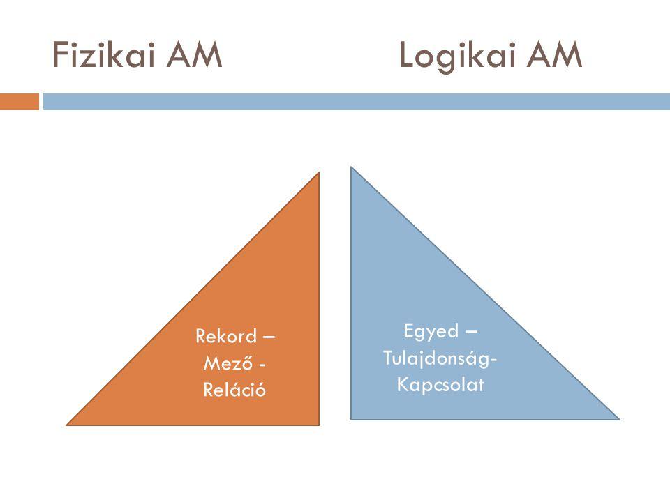Fizikai AM Logikai AM Egyed – Tulajdonság- Kapcsolat Rekord – Mező - Reláció