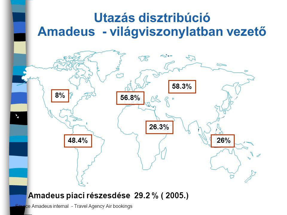 Utazás disztribúció Amadeus - világviszonylatban vezető 8% 56.8% 26.3% 26% Source Amadeus internal – Travel Agency Air bookings Amadeus piaci részesdé