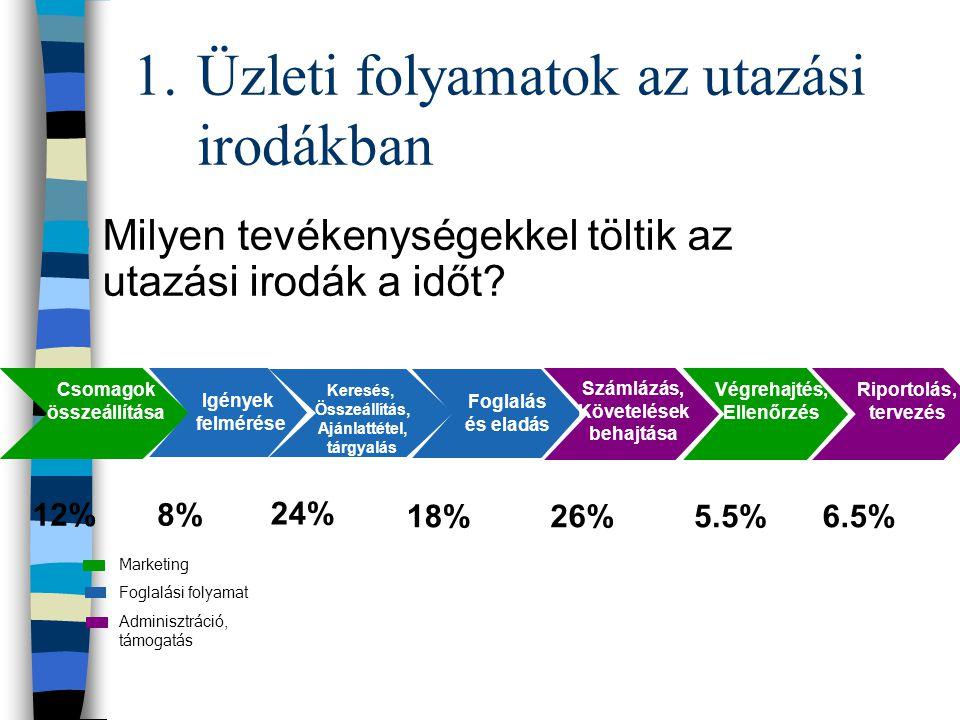 1.Üzleti folyamatok az utazási irodákban Milyen tevékenységekkel töltik az utazási irodák a időt? 12%8% 24% 18%26%5.5%6.5% Csomagok összeállítása Igén