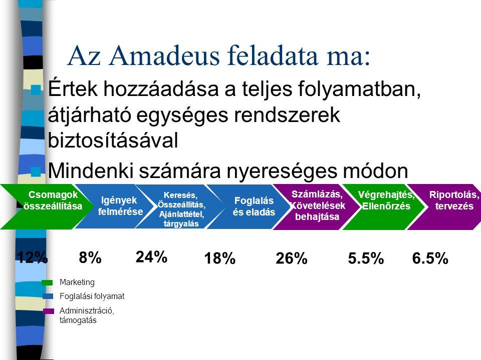 Az Amadeus feladata ma: 12%8% 24% 18%26%5.5%6.5% Csomagok összeállítása Igények felmérése Keresés, Összeállítás, Ajánlattétel, tárgyalás Foglalás és e