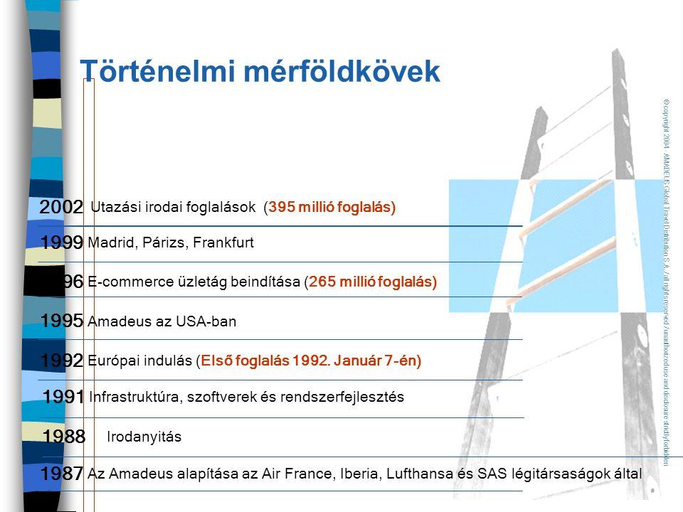 1987 Az Amadeus alapítása az Air France, Iberia, Lufthansa és SAS légitársaságok által 1988 Irodanyitás 1991 Infrastruktúra, szoftverek és rendszerfej