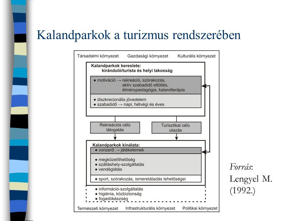 Kalandparkok a turizmus rendszerében Forrás: Lengyel M. (1992.)