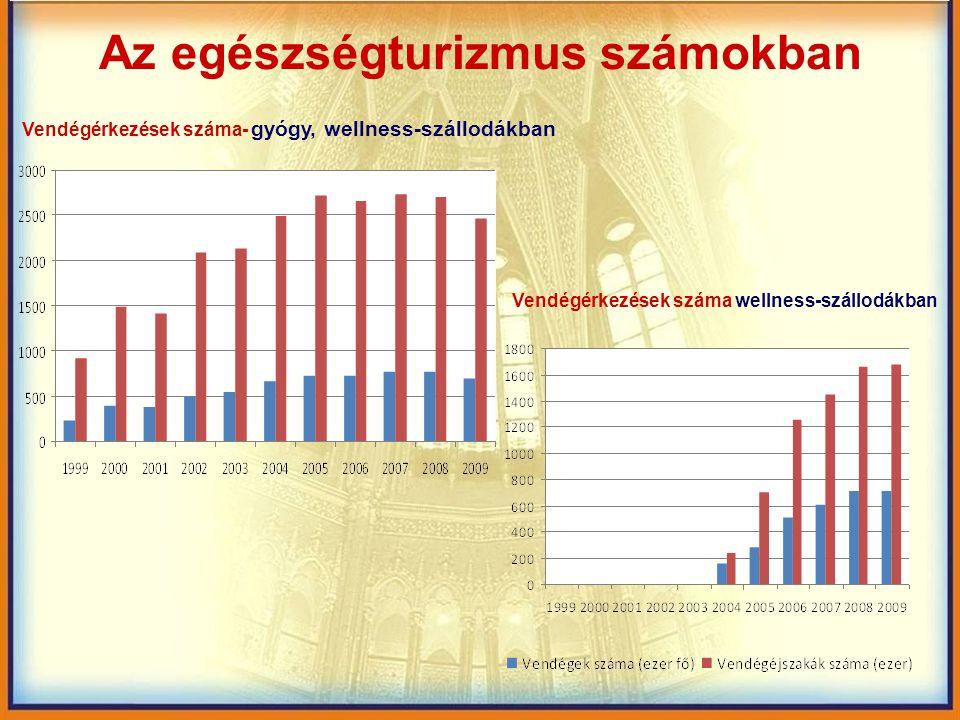 Az egészségturizmus számokban Vendégérkezések száma- gyógy, wellness-szállodákban Vendégérkezések száma wellness-szállodákban