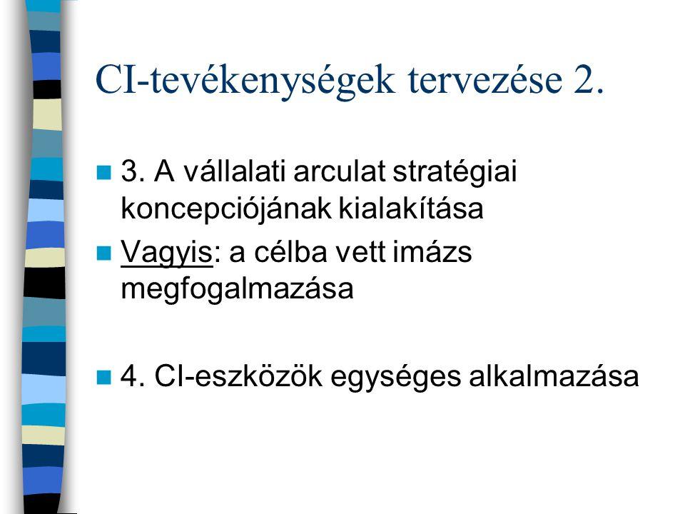 CI-tevékenységek tervezése 2.3.